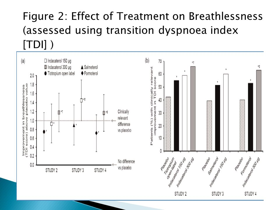 Figure 2: Effect of Treatment on Breathlessness (assessed using transition dyspnoea index [TDI] )